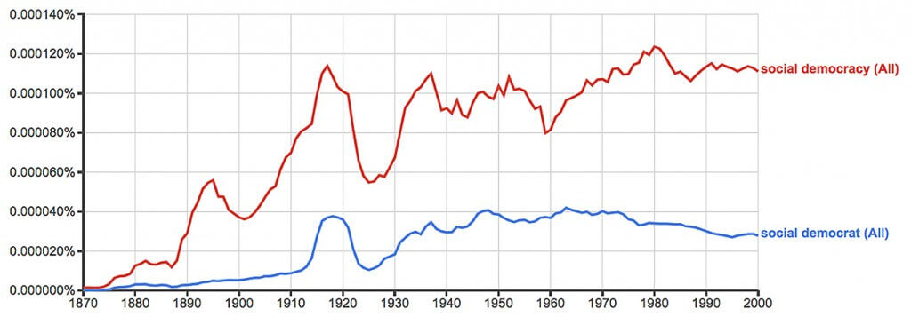 Figure 10. Ngrams of social democrat, social democracy