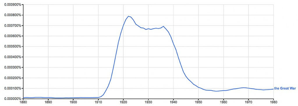 "Figure 1. Ngram of ""the Great War""(1)"