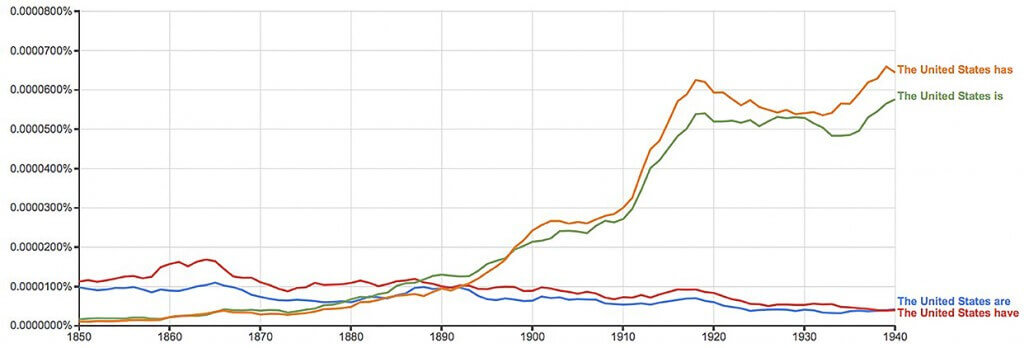 """Figure 2. Ngrams of term """"The United States"""" construed as singular or plural"""