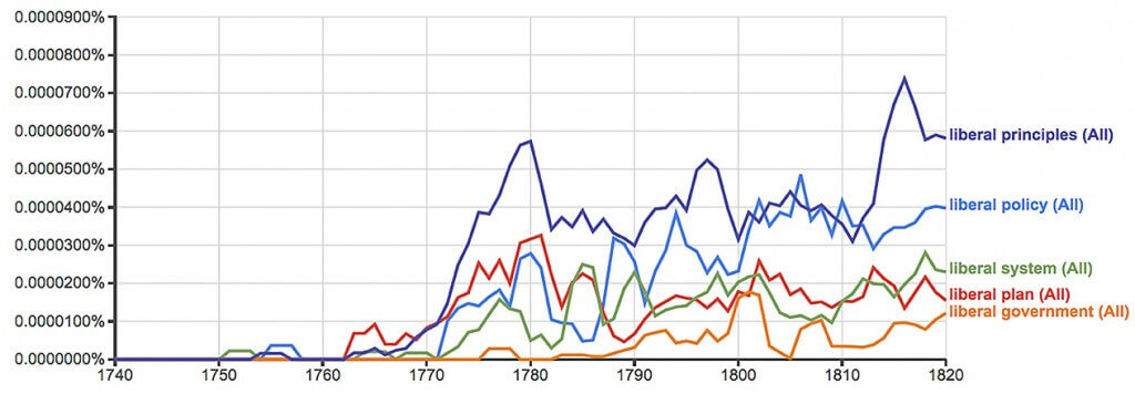 """Figure 4. Ngrams of terms modified by """"liberal"""" (one-year smoothing)"""
