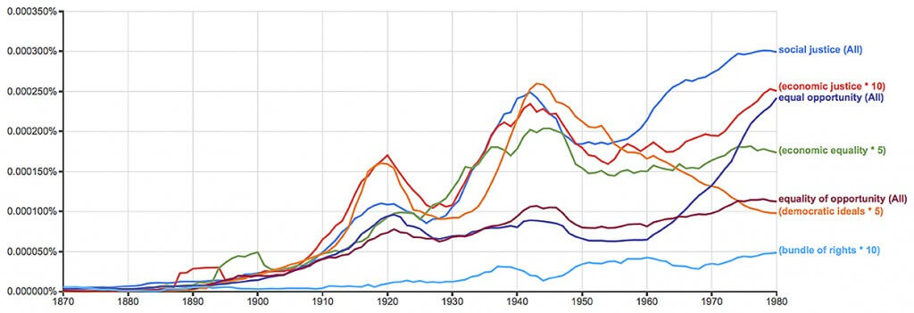 Figure 6. Ngrams of terms suited to the mentality of the governmentalization of social affairs