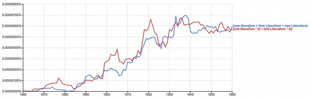 Figure 7. Ngrams are new liberalism and old liberalism