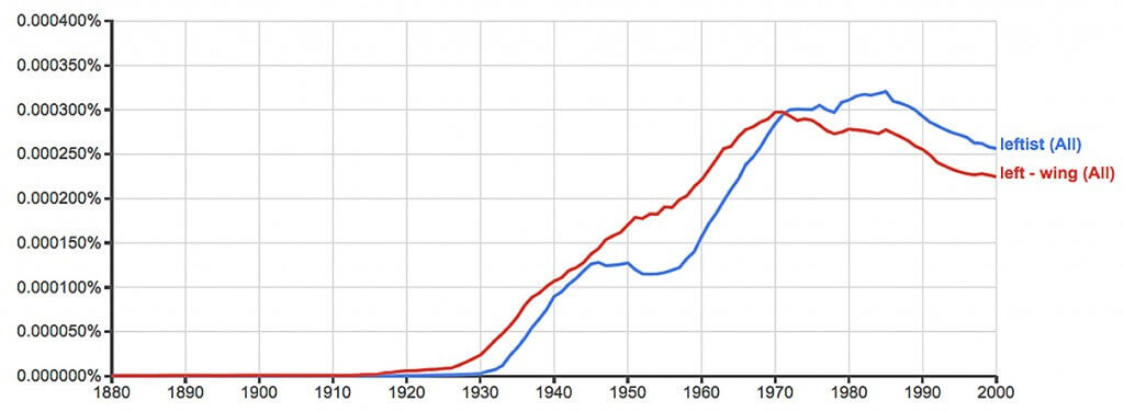 Figure 8. Ngrams of leftism, left-wing